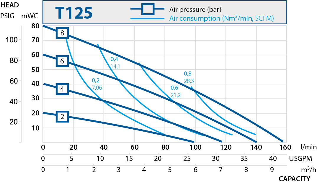 t125 performance curve 2019
