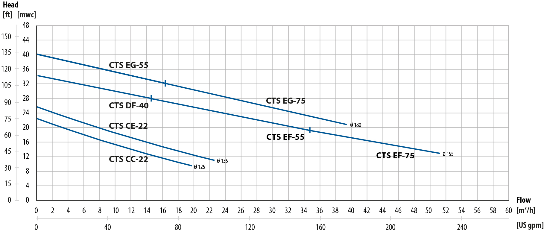 CTS performance curves .en
